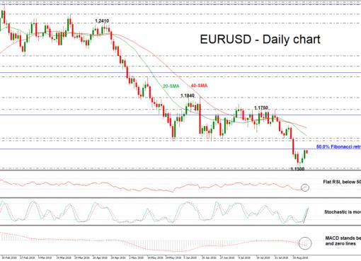 EUR/USD 20aug18 | EconAlerts