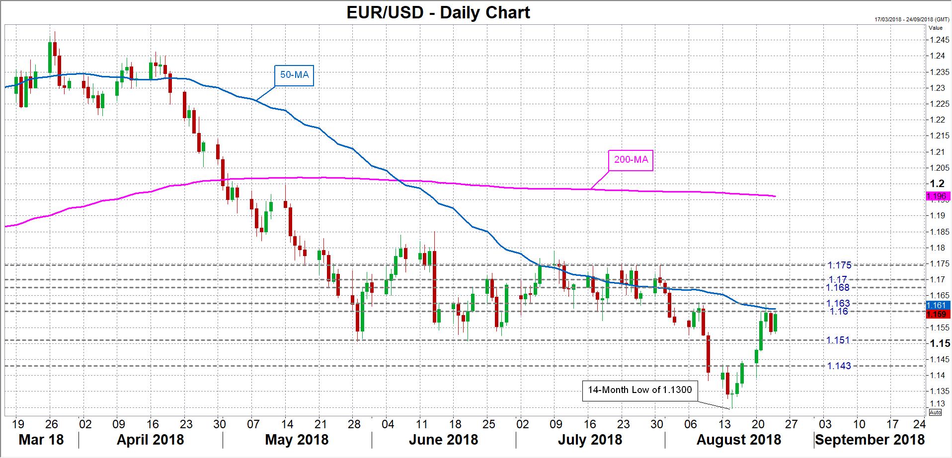 EUR/USD 24/08/2018 | EconAlerts