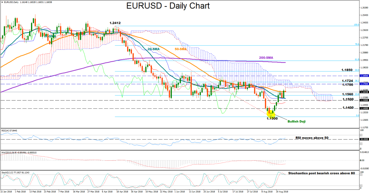 EUR/USD 27Aug18 | EconAlerts