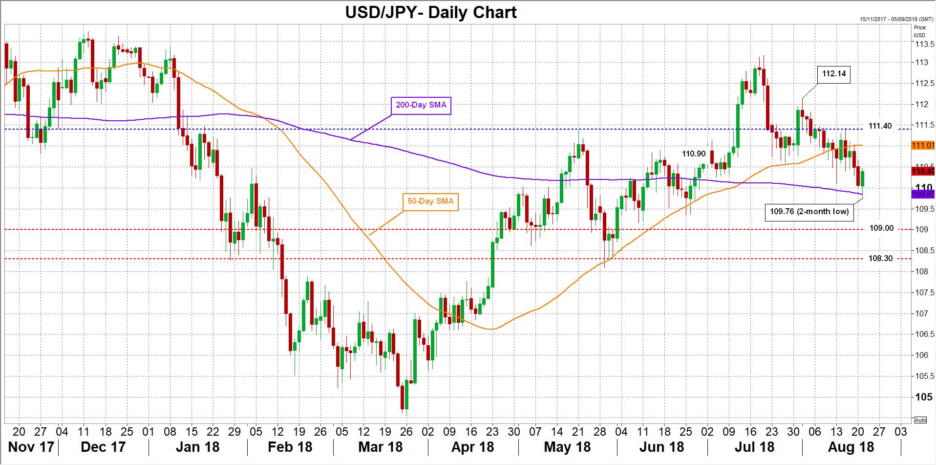 FX USD/JPY | EconAlerts