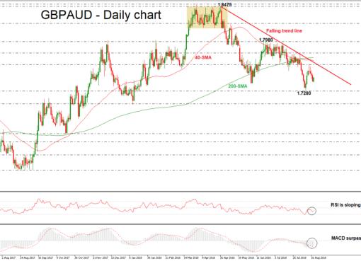 GBP/AUD 20/08/18 | EconAlerts