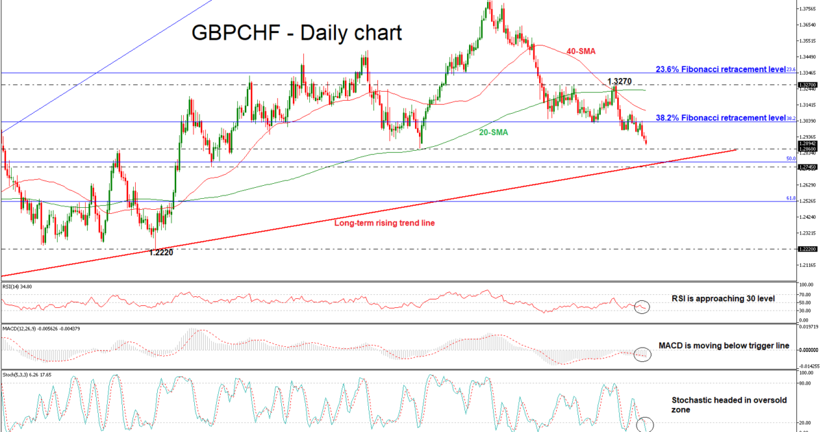 GBP/CHF 06/08/18 | EconAlerts
