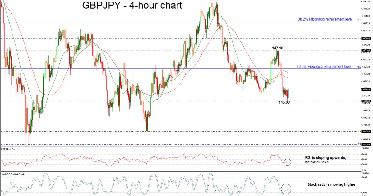 GBP/JPY 03/08/18   EconAlerts