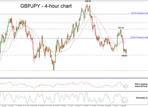 GBP/JPY 03/08/18 | EconAlerts