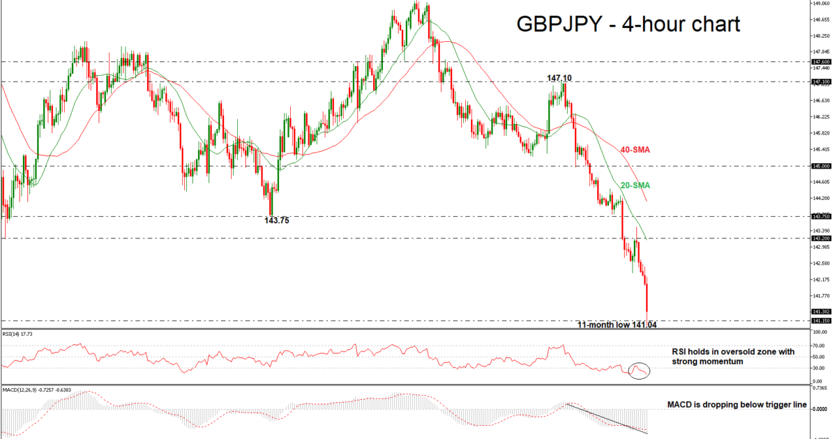 GBP/JPY 10/08/18 | EconAlerts