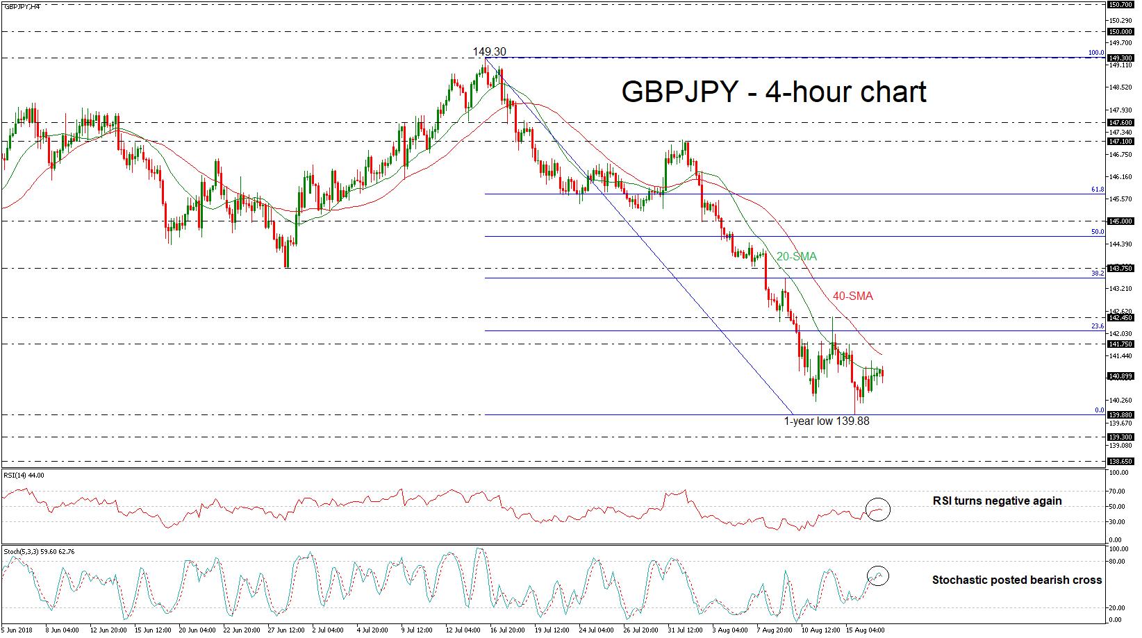 GBP/JPY 17/08/18 | EconAlerts