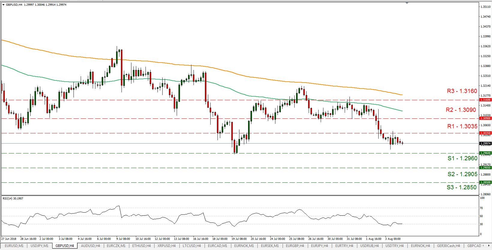 GBP/USD 06/08/2018 | EconAlerts