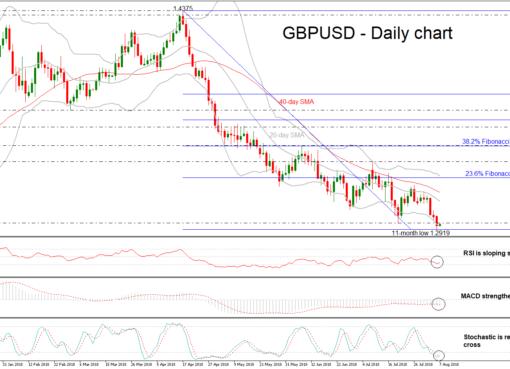 GBP/USD 07aug18 | EconAlerts