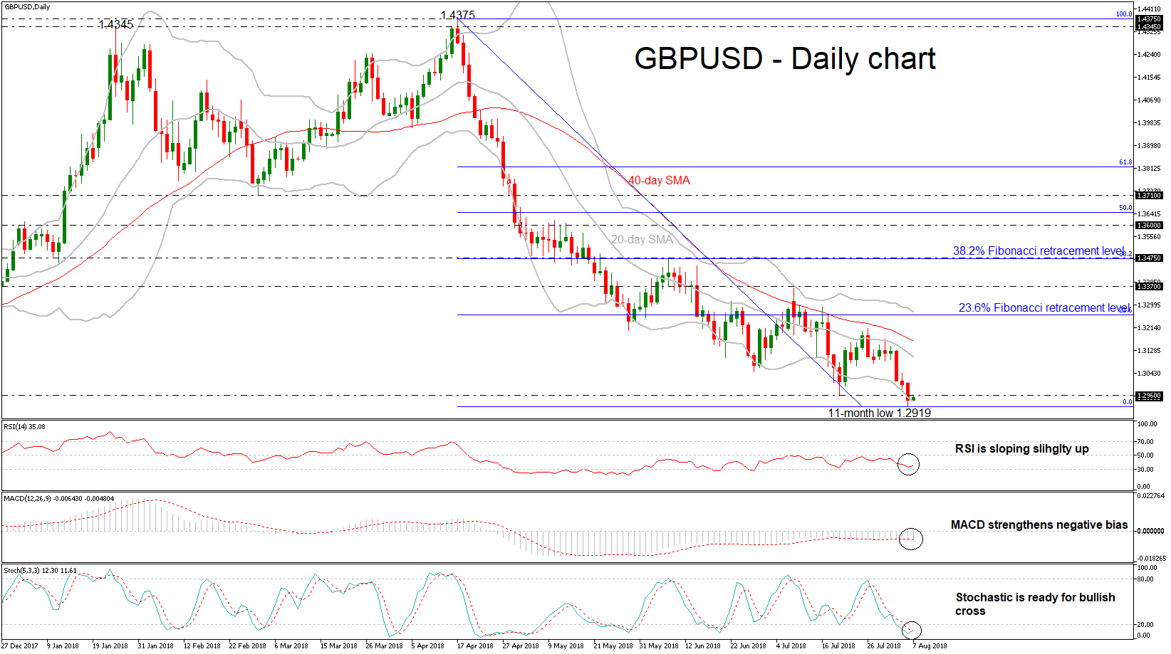 GBP/USD 07aug18 | EconAlerts