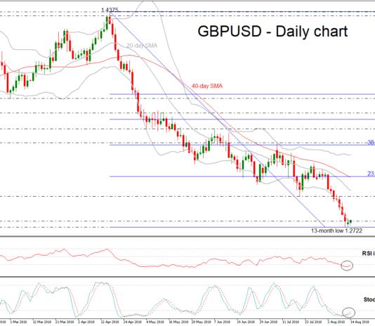 GBP/USD 14aug18   EconAlerts