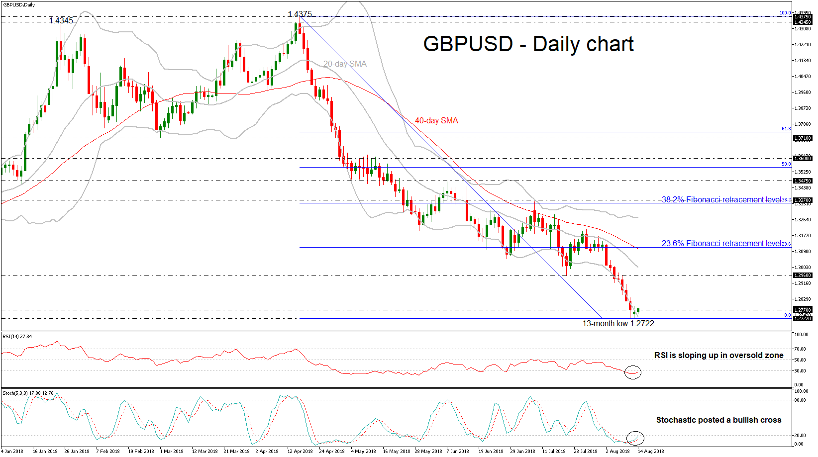 GBP/USD 14aug18 | EconAlerts