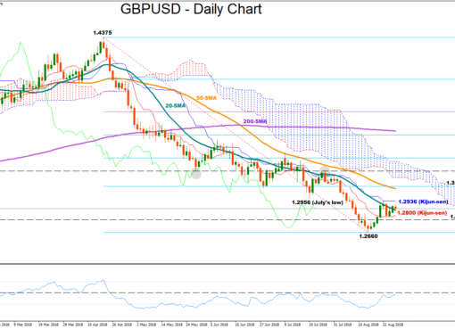 GBP/USD 28Aug18 | EconAlerts