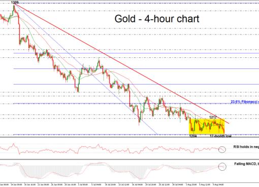 Gold 13/08/18 | EconAlerts