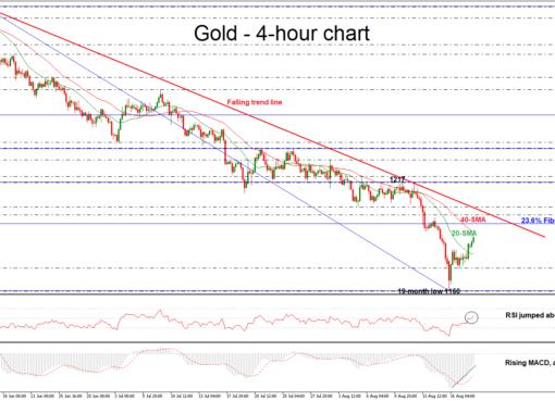 Gold 20/08/18 | EconAlerts