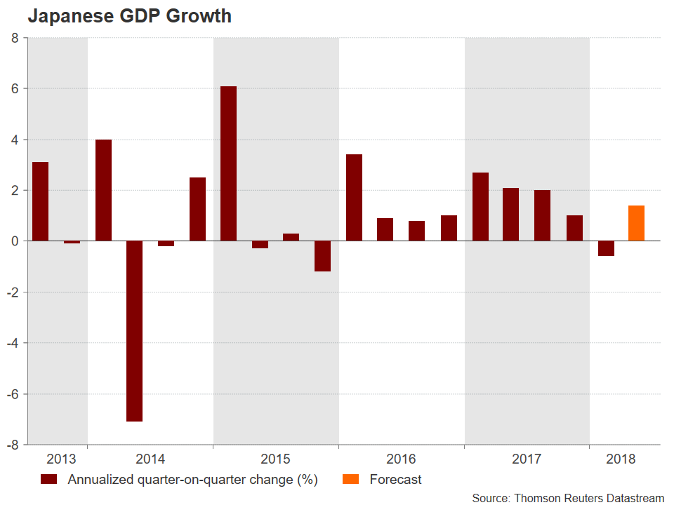 Japanaese GDP | EconAlerts