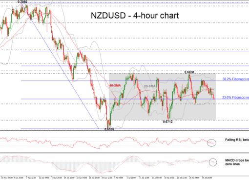 NZD/USD 02/08/18 | EconAlerts