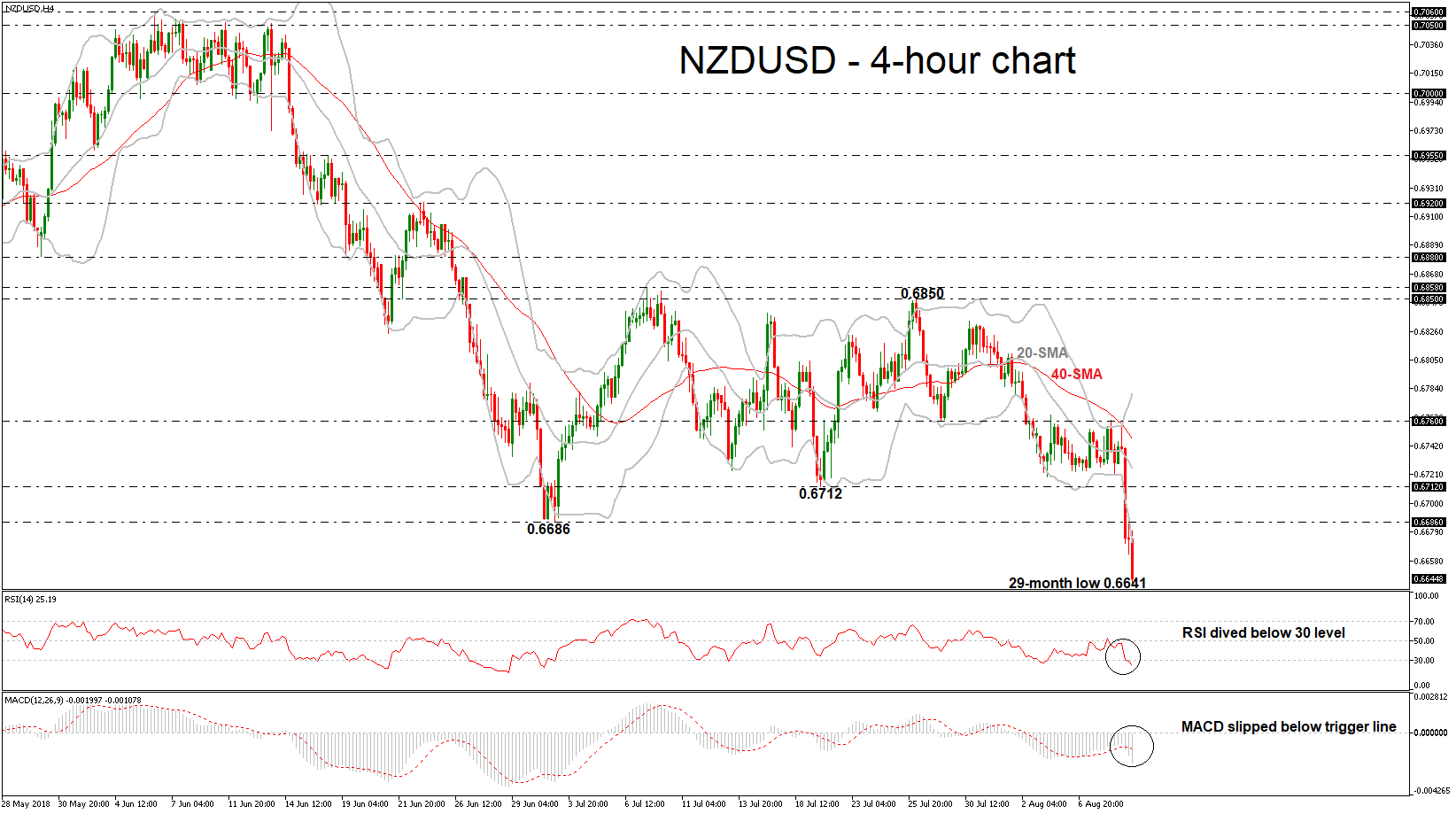 NZD/USD 09/08/18 | EconAlerts