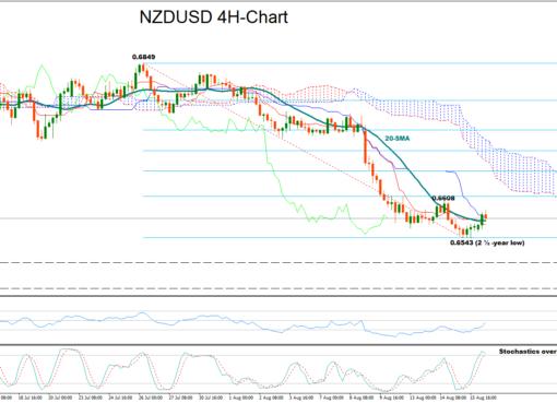 NZD/USD 16/08/18 | EconAlerts