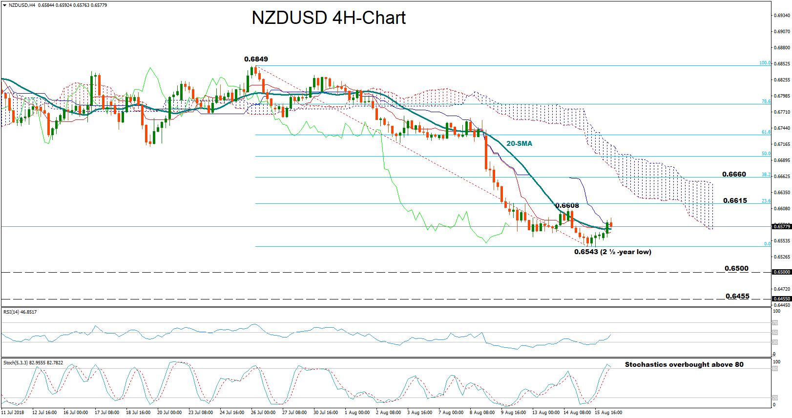 NZD/USD 16/08/18   EconAlerts