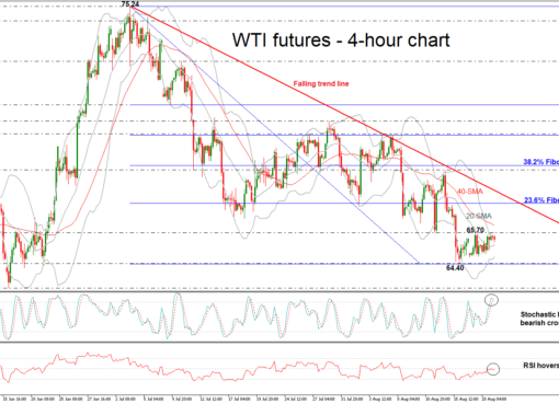 OIL-OCT18H4210818 | EconAlerts
