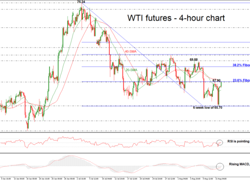 OIL-SEP18H4140818 | EconAlerts