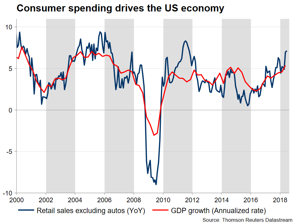 US retail sales vs GDP | EconAlerts