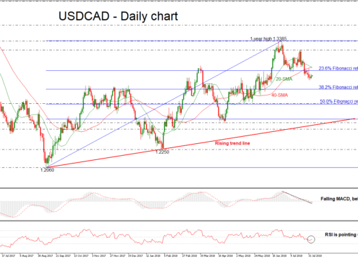 USD/CAD 03aug18 | EconAlerts