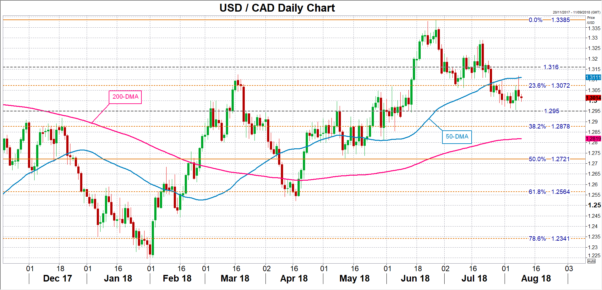 USD/CAD 09/08/18 | EconAlerts
