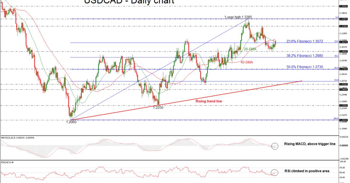 USD/CAD 10aug18 | EconAlerts
