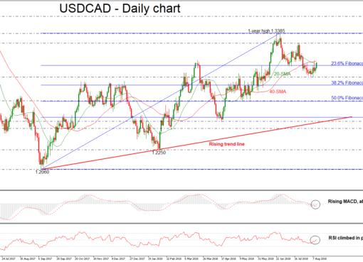 USD/CAD 10aug18   EconAlerts