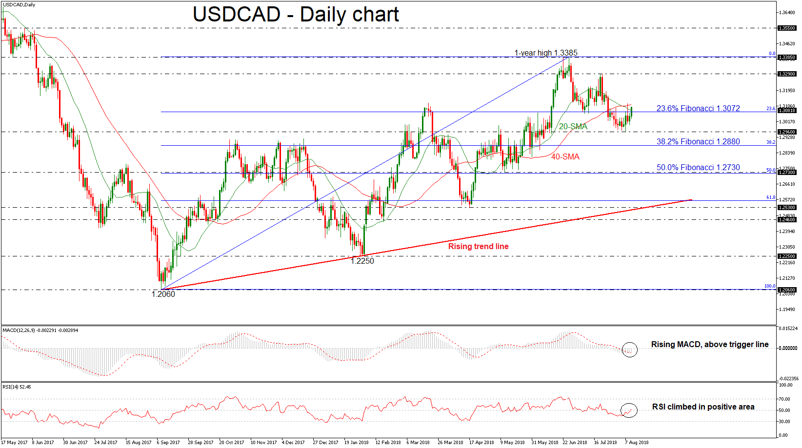 USD/CAD 10aug18 | EconAlerts
