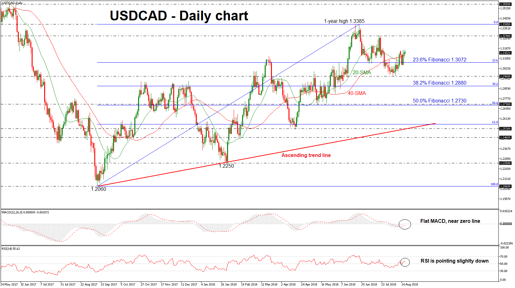 USD/CAD 17aug18 | EconAlerts