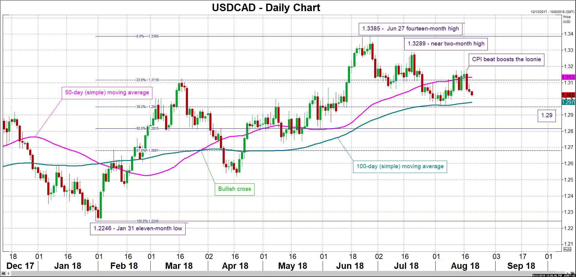 USD/CAD 21/08/18   EconAlerts