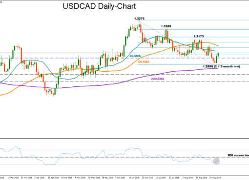 USD/CAD 31Aug18 | EconAlerts