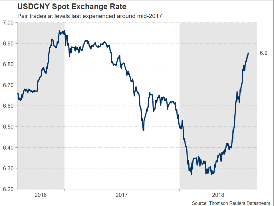 USD/CNY 07/08/18 | EconAlerts