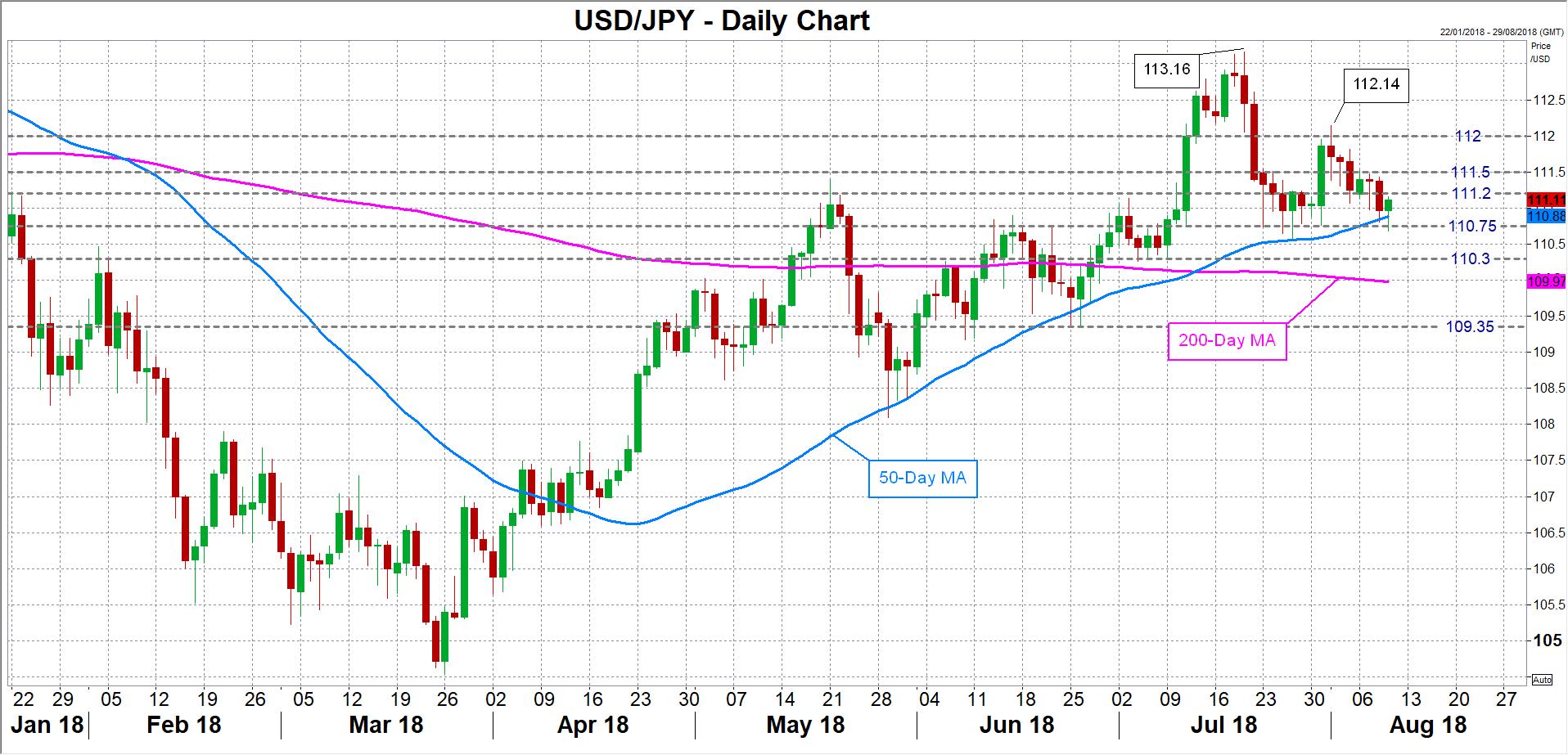 USD/JPY 09/08/18 | EconAlerts