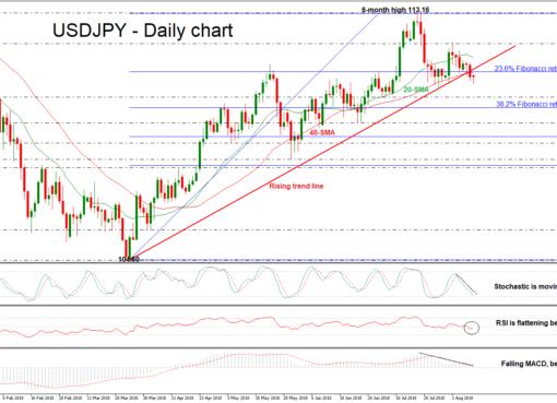 USD/JPY 09aug18   EconAlerts