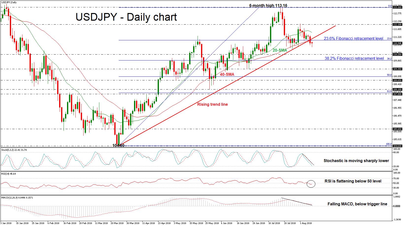 USD/JPY 09aug18 | EconAlerts