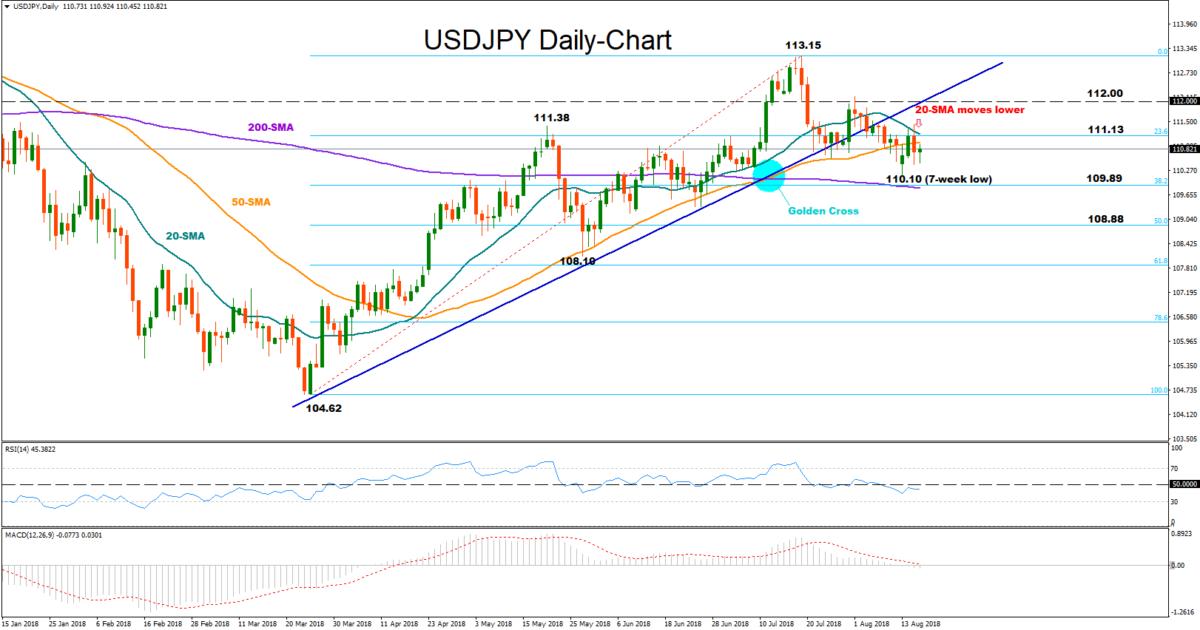 USD/JPY 16Aug18   EconAlerts