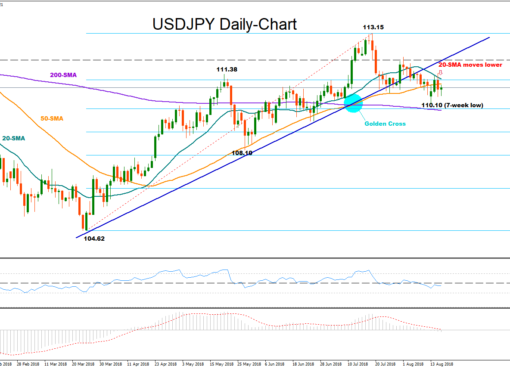 USD/JPY 16Aug18 | EconAlerts