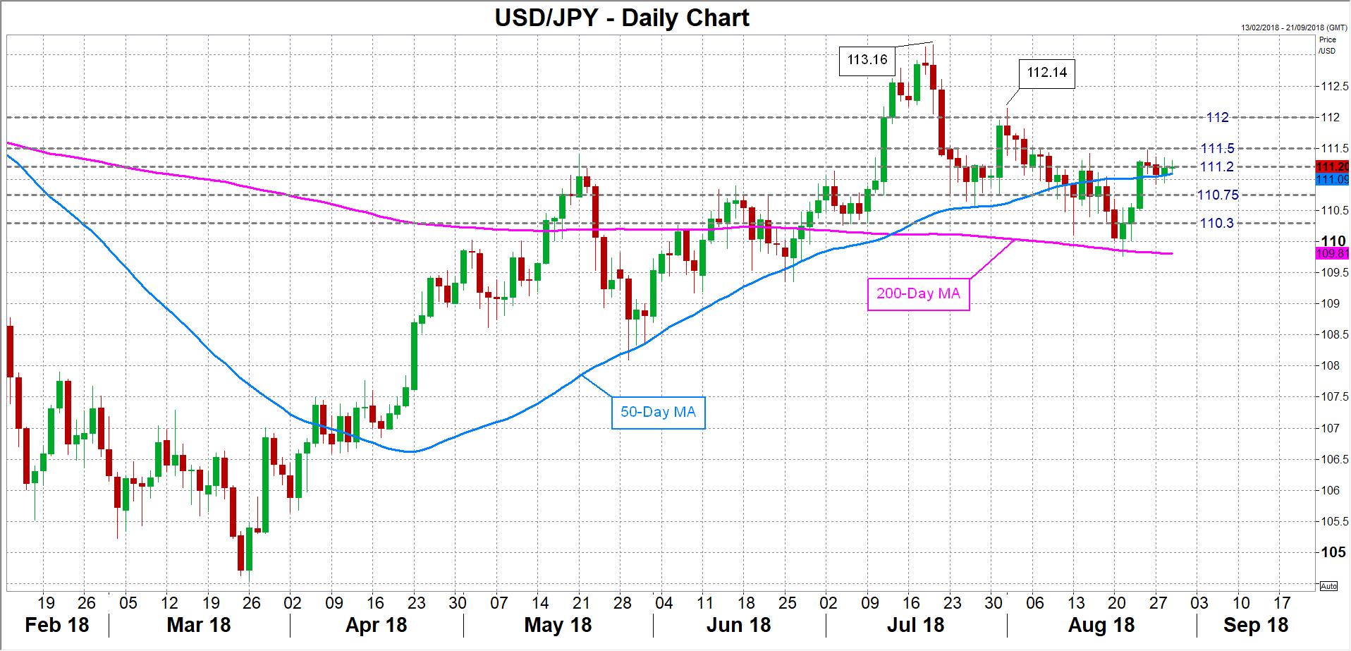 USD/JPY 29/08/18 | EconAlerts
