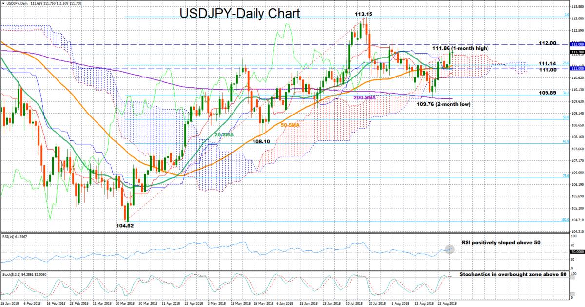 USD/JPY 30Aug18 | EconAlerts