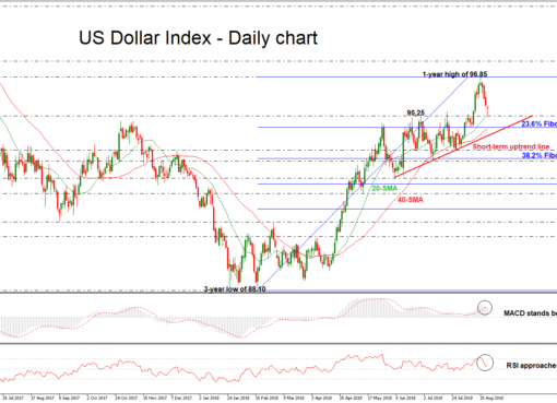 USDX-SEP18Daily210818 | EconAlerts