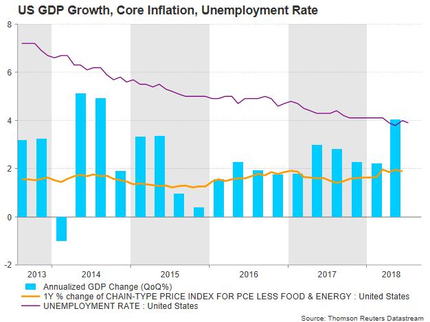 US GDP PCE | EconAlerts