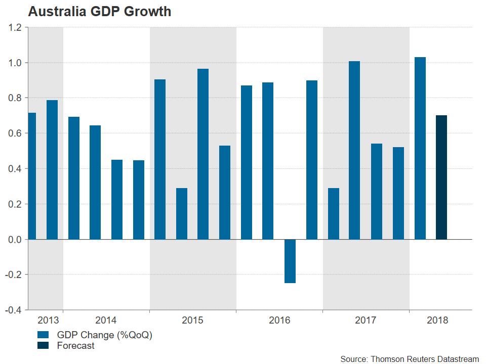 AU GDP | EconAlerts