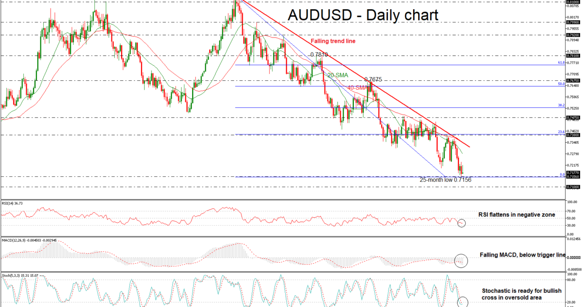 AUD/USD 05SEP18   EconAlerts