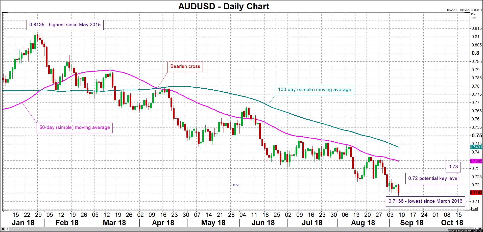 AUD/USD 07/09/18 | EconAlerts