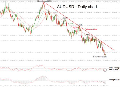 AUD/USD 12SEP18 | EconAlerts