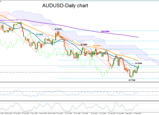 AUD/USD 18 Sept 18 | EconAlerts