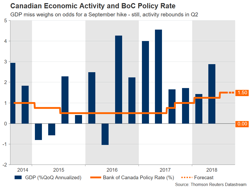 BoC rate Plus | EconAlerts